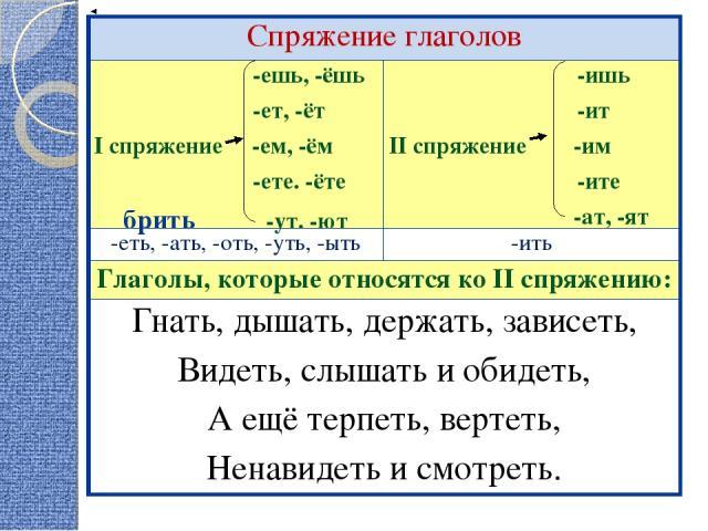 Спряжение глаголов -ешь, -ёшь -ет, -ёт I спряжение -ем, -ём -ете. -ёте брить -ут. -ют -ишь -ит II спряжение -им -ите -ат, -ят -еть, -ать, -оть, -уть, -ыть -ить Глаголы, которые относятся ко II спряжению: Гнать, дышать, держать, зависеть, Видеть, слы…