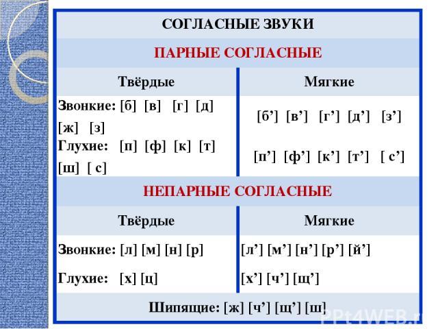 СОГЛАСНЫЕ ЗВУКИ ПАРНЫЕ СОГЛАСНЫЕ Твёрдые Мягкие Звонкие: [б] [в] [г] [д] [ж] [з] [б'] [в'] [г'] [д'] [з'] Глухие: [п] [ф] [к] [т] [ш] [ с] [п'] [ф'] [к'] [т'] [ с'] НЕПАРНЫЕ СОГЛАСНЫЕ Твёрдые Мягкие Звонкие: [л] [м] [н] [р] [л'] [м'] [н'] [р'] [й'] …