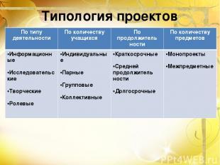 Типология проектов По типу деятельности По количеству учащихся По продолжитель н