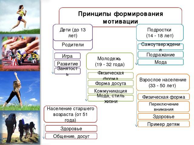 Родители Принципы формирования мотивации Дети (до 13 лет) Подростки (14 - 18 лет) Молодежь (19 - 32 года) Население старшего возраста (от 51 года) Взрослое население (33 - 50 лет) Игра Развитие Занятость Самоутверждение Подражание Мода Физическая фо…