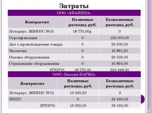 Затраты ООО«АФАЛИНА» Контрагент Наличныерасходы, руб. Безналичные расходы, руб.