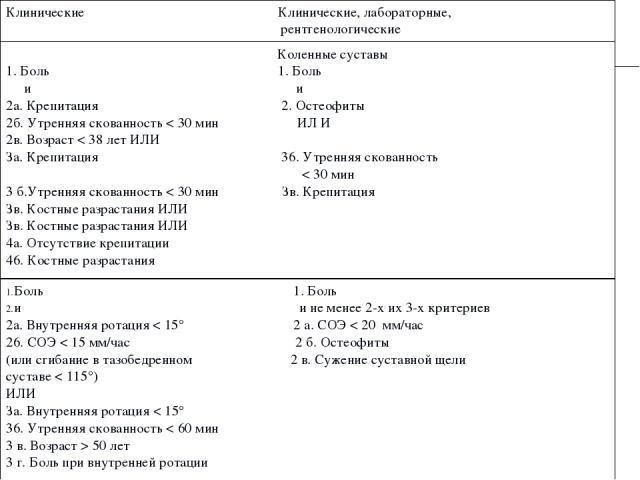 Клинические Клинические, лабораторные, рентгенологические  Коленные суставы 1. Боль 1. Боль и и 2а. Крепитация 2. Остеофиты 2б. Утренняя скованность < 30 мин ИЛ И 2в. Возраст < 38 лет ИЛИ За. Крепитация 36. Утренняя скованность < 30 мин 3 б.Утрення…