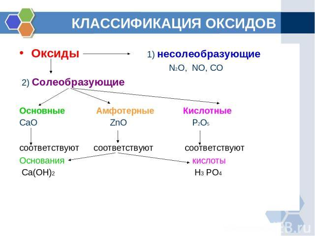 КЛАССИФИКАЦИЯ ОКСИДОВ Оксиды 1) несолеобразующие N2O, NO, CO 2) Солеобразующие Основные Амфотерные Кислотные CaO ZnO P2O5 соответствуют соответствуют соответствуют Основания кислоты Ca(OH)2 H3 PO4
