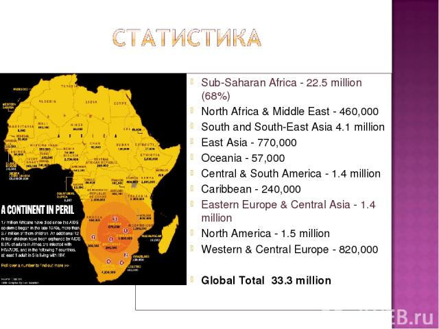 Sub-Saharan Africa - 22.5 million (68%) North Africa & Middle East - 460,000 South and South-East Asia 4.1 million East Asia - 770,000 Oceania - 57,000 Central & South America - 1.4 million Caribbean - 240,000 Eastern Europe & Central Asia - 1.4 mil…