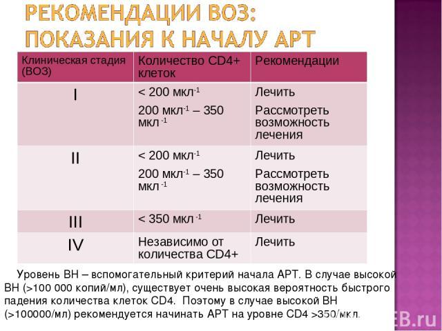 Уровень ВН – вспомогательный критерий начала АРТ. В случае высокой ВН (>100 000 копий/мл), существует очень высокая вероятность быстрого падения количества клеток CD4. Поэтому в случае высокой ВН (>100000/мл) рекомендуется начинать АРТ на уровне CD4…