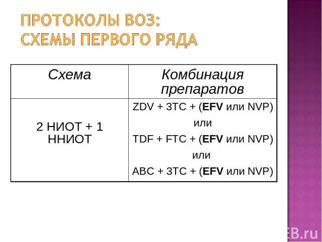 (Обследование и антиретровирусная терапия у взрослых и подростков. Клинический протокол для Европейского региона ВОЗ, 2006) Схема Комбинация препаратов 2 НИОТ + 1 ННИОТ ZDV + 3TC + (EFV или NVP) или TDF + FTC + (EFV или NVP) или ABC + 3TC + (EFV или NVP)