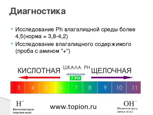 Исследование Ph влагалищной среды более 4,5(норма = 3,8-4,2) Исследование влагалищного содержимого (проба с амином