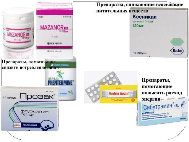 Препараты, помогающие снизить потребление пищи Препараты, помогающие повысить расход энергии Препараты, снижающие всасывание питательных веществ
