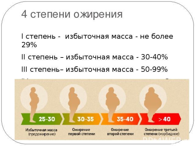 4 степени ожирения I степень - избыточная масса - не более 29% II степень – избыточная масса - 30-40% III степень– избыточная масса - 50-99% IV степени - увеличение массы тела в 2 и более раз