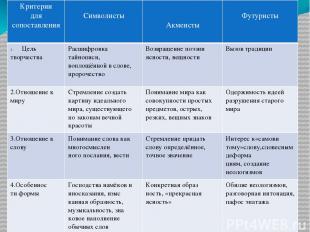 Критерии для сопоставления Символисты Акмеисты Футуристы Цель творчества Расшифр