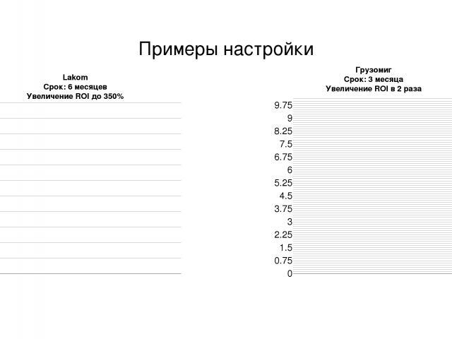 Примеры настройки Грузомиг Срок: 3 месяца Увеличение ROI в 2 раза Lakom Срок: 6 месяцев Увеличение ROI до 350%