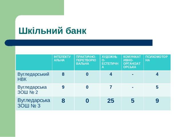 Шкільний банк ІНТЕЛЕКТУАЛЬНА ПРАКТИЧНО-ПЕРЕТВОРЮВАЛЬНА ХУДОЖНЬО-ЕСТЕТИЧНА КОМУНІКАТИВНО-ОРГАНІЗАТОРСЬКА ПСИХОМОТОРНА Вугледарський НВК 8 0 4 - 4 Вугледарська ЗОШ № 2 9 0 7 - 5 Вугледарська ЗОШ № 3 8 0 25 5 9
