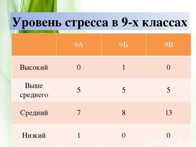 Уровень стресса в 9-х классах 9А 9Б 9В Высокий 0 1 0 Вышесреднего 5 5 5 Средний 7 8 13 Низкий 1 0 0