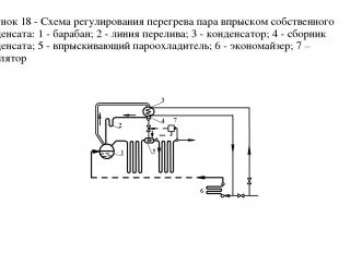 Рисунок 18 - Схема регулирования перегрева пара впрыском собственного конденсата