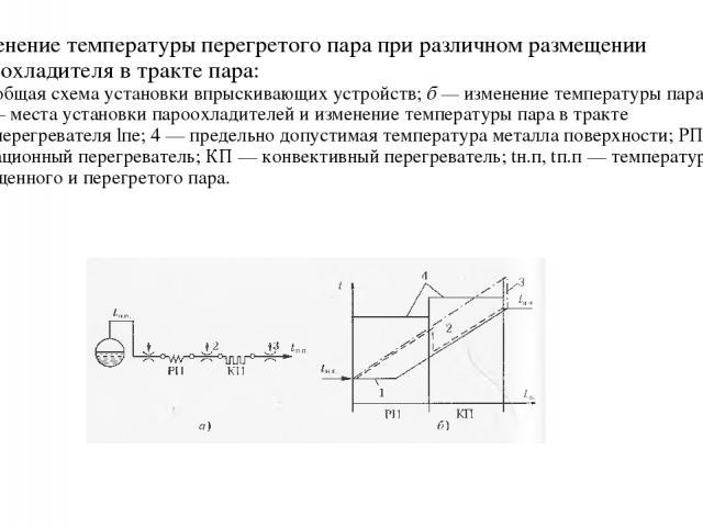 Изменение температуры перегретого пара при различном размещении пароохладителя в тракте пара: а — общая схема установки впрыскивающих устройств; б — изменение температуры пара; 1-3 — места установки пароохладителей и изменение температуры пара в тра…