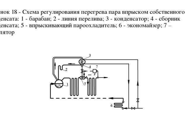 Рисунок 18 - Схема регулирования перегрева пара впрыском собственного конденсата: 1 - барабан; 2 - линия перелива; 3 - конденсатор; 4 - сборник конденсата; 5 - впрыскивающий пароохладитель; 6 - экономайзер; 7 – регулятор