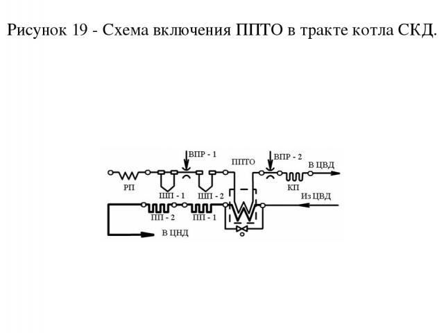 Рисунок 19 - Схема включения ППТО в тракте котла СКД.