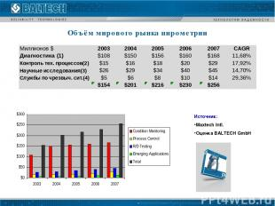 Объём мирового рынка пирометрии Источник: Maxtech Intl. Оценка BALTECH GmbH