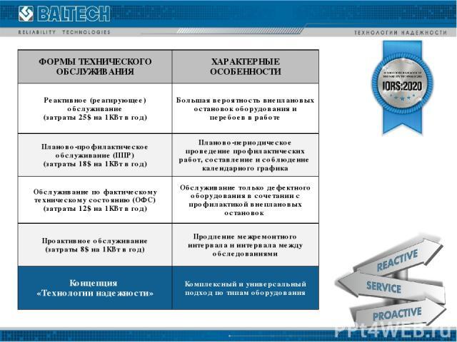 ФОРМЫ ТЕХНИЧЕСКОГО ОБСЛУЖИВАНИЯ ХАРАКТЕРНЫЕ ОСОБЕННОСТИ Реактивное (реагирующее) обслуживание (затраты 25$ на 1КВт в год) Большая вероятность внеплановых остановок оборудования и перебоев в работе Планово-профилактическое обслуживание (ППР) (затраты…