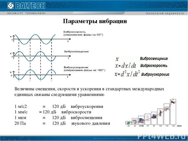 Величины смещения, скорости и ускорения в стандартных международных единицах связаны следующими уравнениями: 1 м/c2 = 120 дБ виброускорения 1 мм/c = 120 дБ виброскорости 1 мкм = 120 дБ вибросмещения 20 Па = 120 дБ звукового давления Параметры вибрации