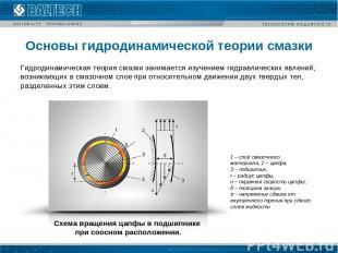 Основы гидродинамической теории смазки 1 – слой смазочного материала, 2 – цапфа,