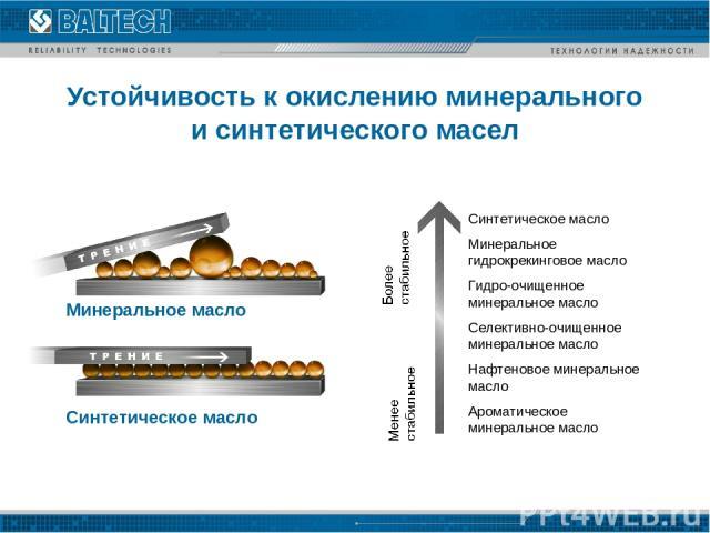 Устойчивость к окислению минерального и синтетического масел Синтетическое масло Минеральное гидрокрекинговое масло Гидро-очищенное минеральное масло Селективно-очищенное минеральное масло Нафтеновое минеральное масло Ароматическое минеральное масло…
