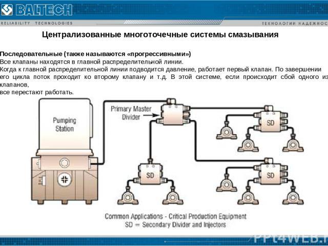 Централизованные многоточечные системы смазывания Последовательные (также называются «прогрессивными») Все клапаны находятся в главной распределительной линии. Когда к главной распределительной линии подводится давление, работает первый клапан. По з…