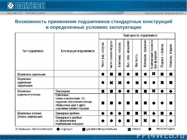Возможность применения подшипников стандартных конструкций в определенных условиях эксплуатации