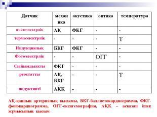 АҚ-қанның артериялық қысымы, БКГ-баллистокардиограмма, ФКГ-фонокардиограмма, ОГГ