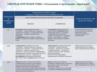 ТАБЛИЦА ИЗУЧЕНИЯ ТЕМЫ «Отношения и пропорции» (фрагмент) Е.Е. Алексеева Формулир