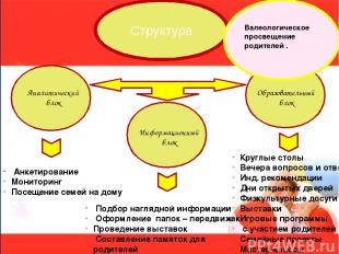 Структура Аналитический блок Информационный блок Образовательный блок Анкетирова