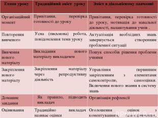 Етапи уроку Традиційний зміст уроку Зміст в діяльнісному навчанні Організаційний