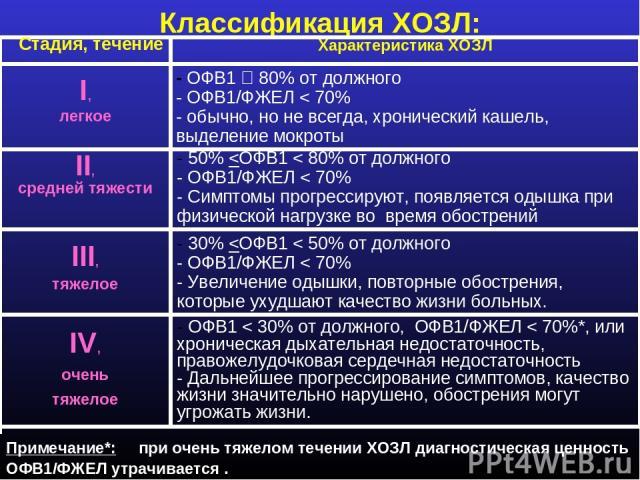 Классификация ХОЗЛ: Стадия, течение Характеристика ХОЗЛ - ОФВ1 80% от должного - ОФВ1/ФЖЕЛ < 70% - обычно, но не всегда, хронический кашель, выделение мокроты I, легкое - 50%