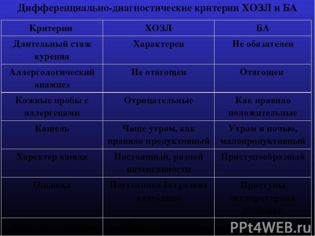 Дифференциально-диагностические критерии ХОЗЛ и БА