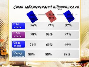 Стан забезпеченості підручниками 96% 97% 97% 98% 98% 97% 2013- 2014 2014- 2015 2