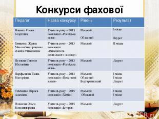 Конкурси фахової майстерності Педагог Назва конкурсу Рівень Результат ЯщенкоОлен