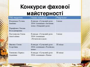 Конкурси фахової майстерності 2013-2014 н.р ПІБ педагога Назва конкурсу Результа