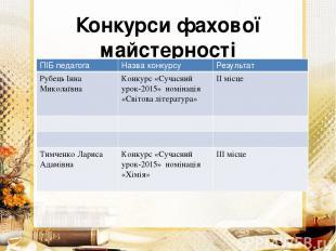Конкурси фахової майстерності 2014-2015 н.р ПІБ педагога Назва конкурсу Результа