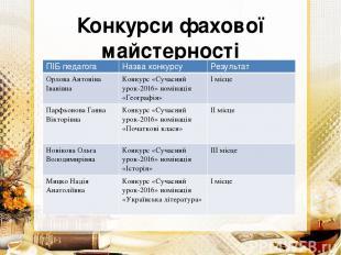 Конкурси фахової майстерності 2015-2016 н.р ПІБ педагога Назва конкурсу Результа