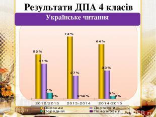 Результати ДПА 4 класів Українське читання