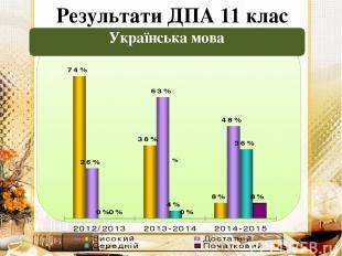 Результати ДПА 11 клас Українська мова