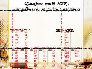 Кількість учнів НВК , нагороджених за успіхи в навчанні