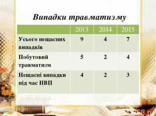 Випадки травматизму 2013 2014 2015 Усього нещасних випадків 9 4 7 Побутовий трав