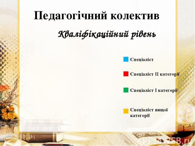 Педагогічний колектив Кваліфікаційний рівень Спеціаліст Спеціаліст ІІ категорії Спеціаліст І категорії Спеціаліст вищої категорії