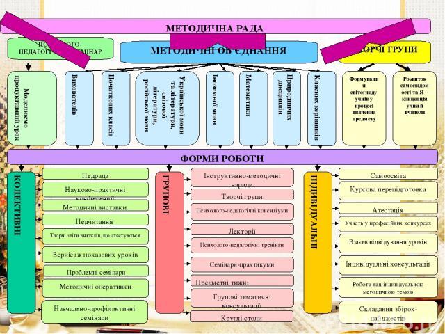 МЕТОДИЧНА РАДА ПСИХОЛОГО-ПЕДАГОГІЧНИЙ СЕМІНАР ТВОРЧІ ГРУПИ МЕТОДИЧНІ ОБ'ЄДНАННЯ Моделюємо продуктивний урок Формування світогляду учнів у процесі вивчення предмету Вихователів Класних керівників Природничих дисциплін Математики Іноземної мови Україн…