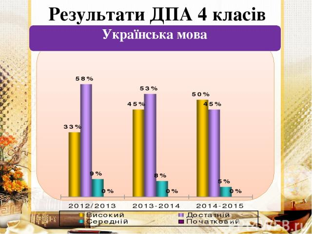Результати ДПА 4 класів Українська мова