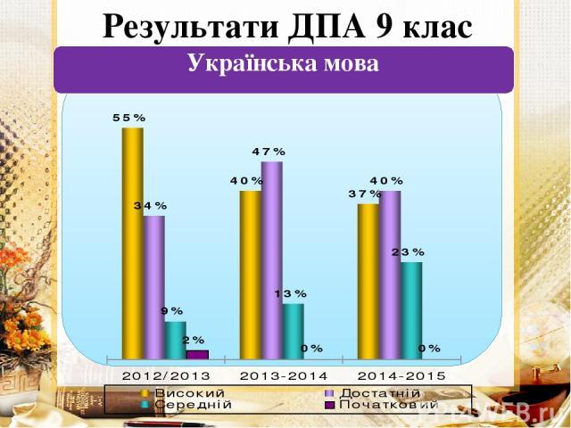 Результати ДПА 9 клас Українська мова