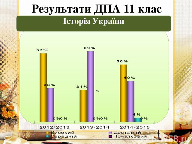 Результати ДПА 11 клас Історія України