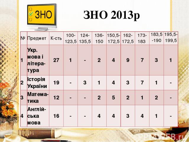 ЗНО 2013р № Предмет К-сть 100- 123,5 124- 135,5 136- 150 150,5- 172,5 162- 172,5 173- 183 183,5 -190 195,5-199,5 1 Укр. мова ілітера- тура 27 1 - 2 4 9 7 3 1 2 Історія України 19 - 3 1 4 3 7 1 - 3 Матема-тика 12 - - 2 5 2 1 2 - 4 Англій- ськамова 16…