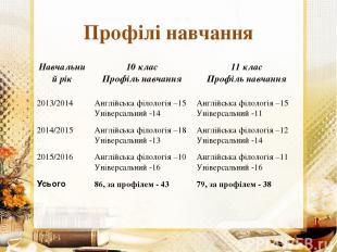 Профілі навчання Навчальний рік 10 клас Профіль навчання 11 клас Профіль навчанн